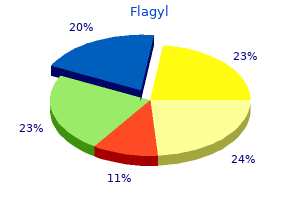 purchase flagyl on line